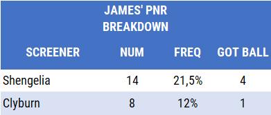 CSKA pick and roll James