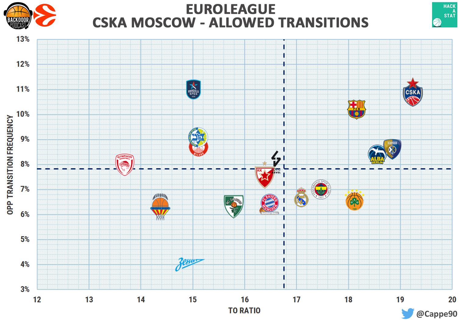 cska transition allowed
